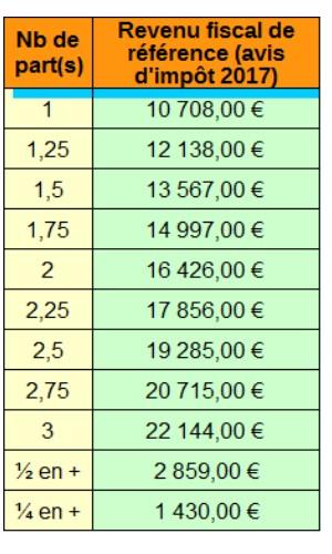 Exon ration taxe habitation et fonci re info handicap - Exoneration de taxe d habitation plafond de revenus ...